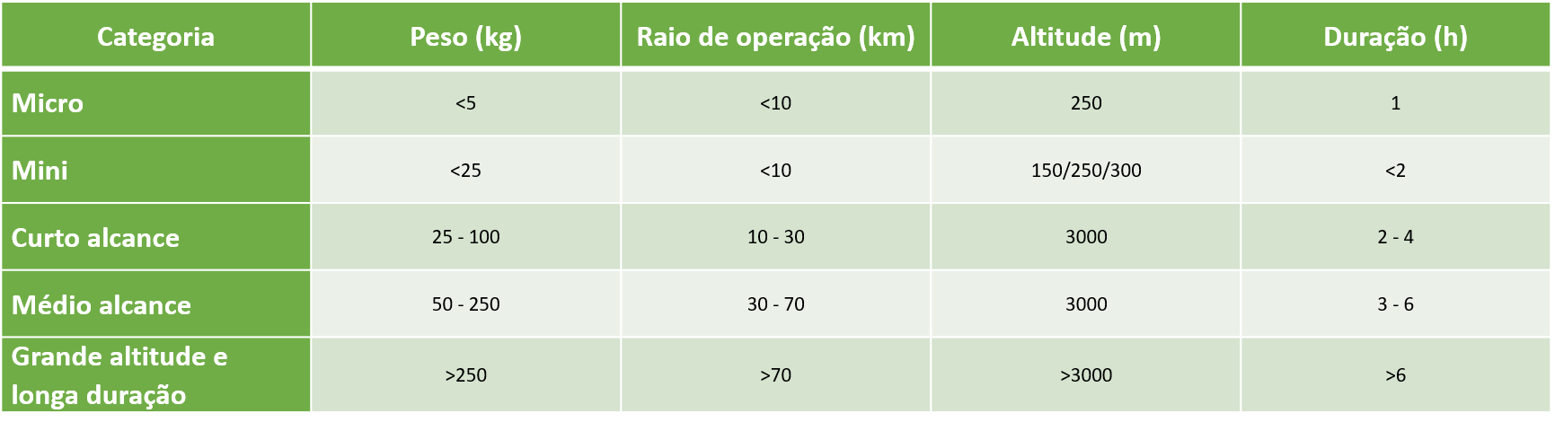 Categoria de Drones - AgroPós