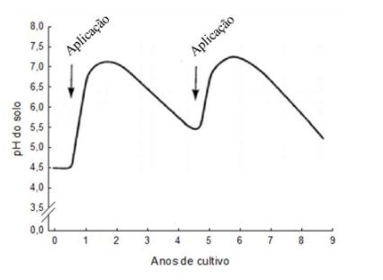 PH do solo de acordo com a Quantidade de calcário
