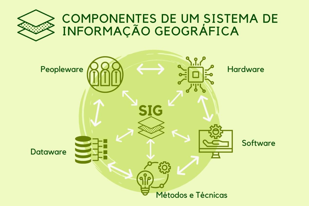 GEOPROCESSAMENTO E OS SISTEMAS DE INFORMAÇÃO GEOGRÁFICA