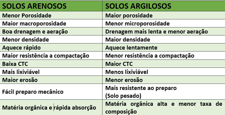Tabela 2: Relação entre textura e propriedades do solo.