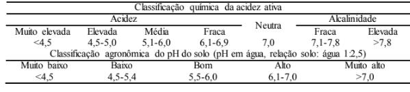 Tabela 3: Interpretação de Acidez ativa do solo.