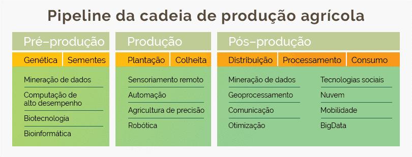 cadeia de produção agrícola.