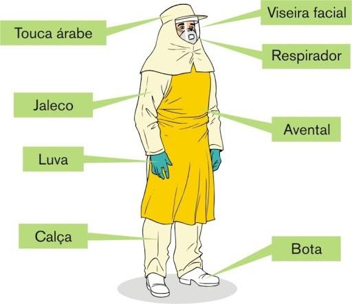 Equipamentos de proteção individual para o Herbicida glifosato