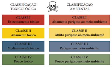 Classificação Toxicológica- Defensivos Agrícola.