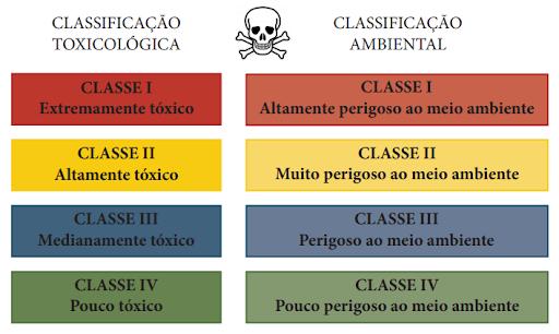 Classificação Toxicológica- Defensivos Agrícola