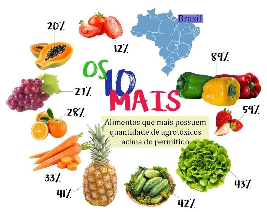 Porcentagem de alimentos que contem agrotóxicos.