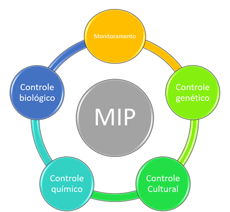 Manejo Integrado de Pragas – MIP